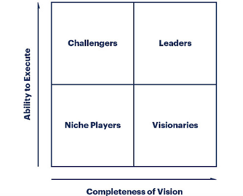 The Gartner Magic Quadrant