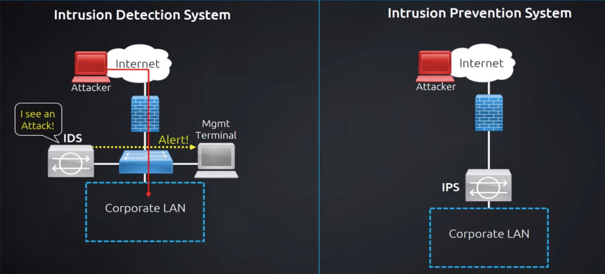 Intrusion Detection and Prevention Systems (IDPS)